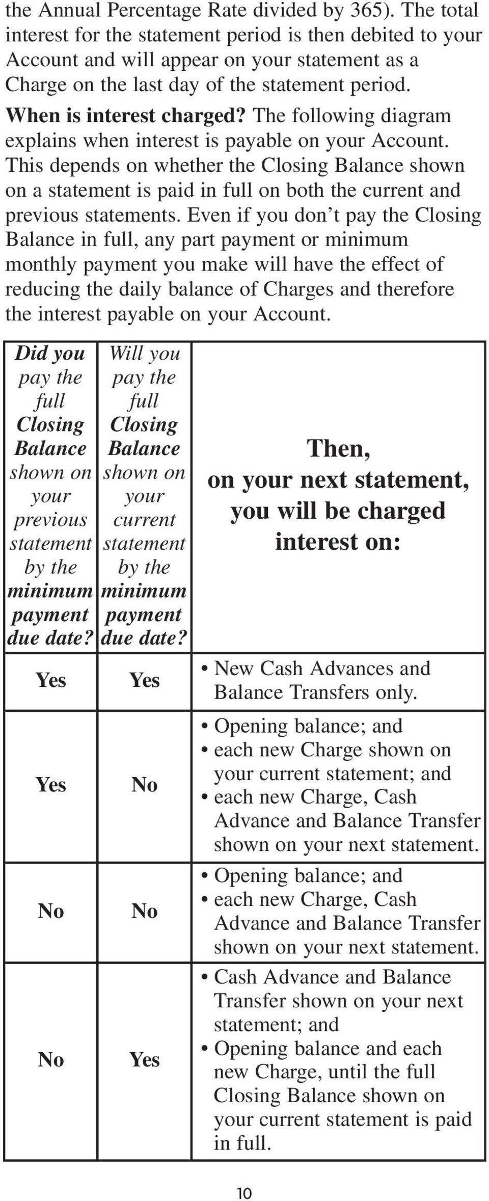 The following diagram explains when interest is payable on your Account. This depends on whether the Closing Balance shown on a statement is paid in full on both the current and previous statements.