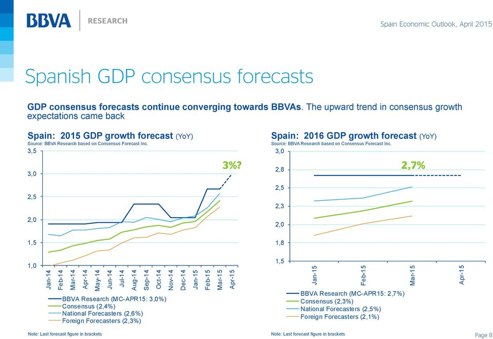 Spain: 2016 GDP growth forecast (YoY) Source: BBVA Research based on Consensus Forecast Inc.