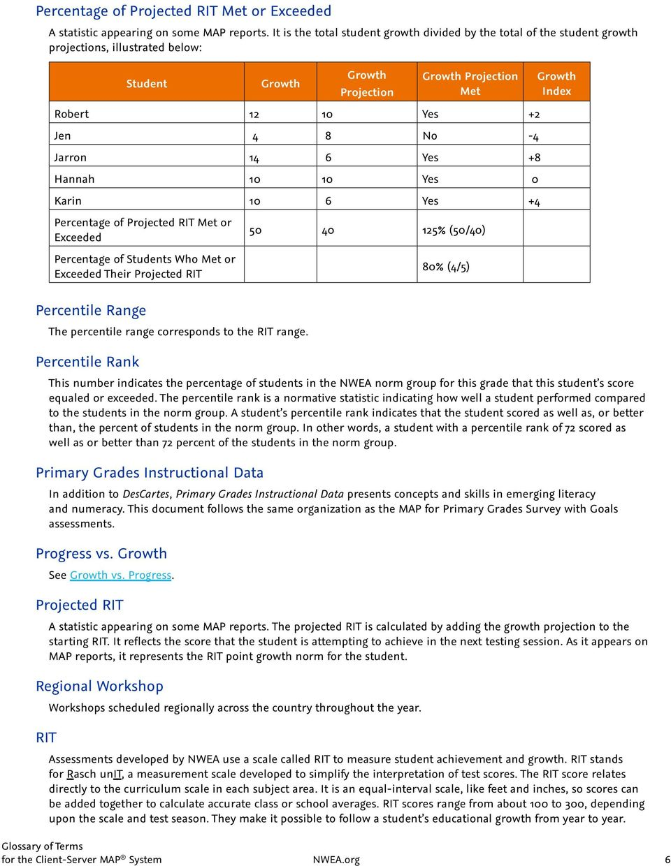 Measures of Academic Progress MAP  Glossary of Terms - PDF