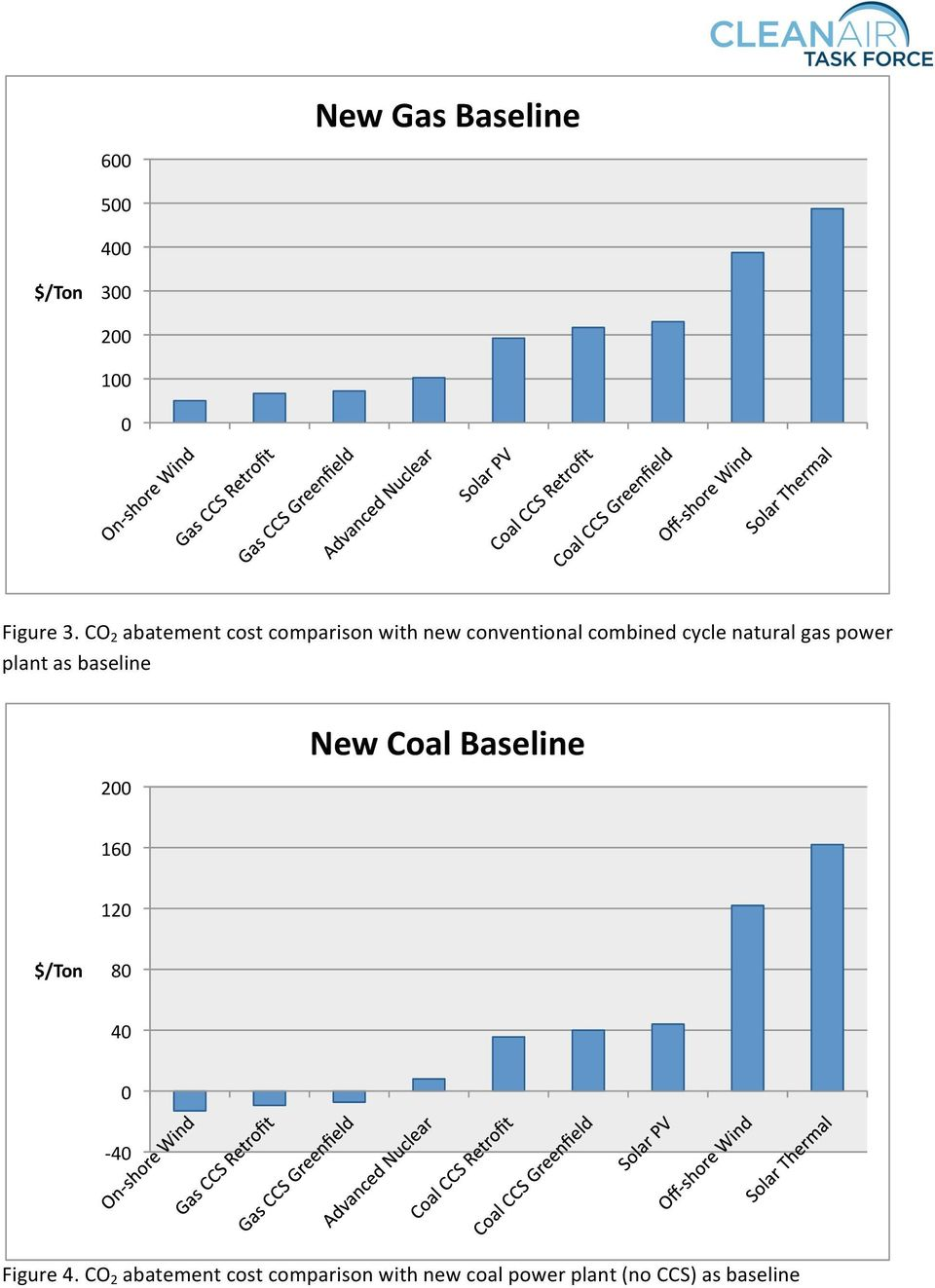 cycle natural gas power plant as baseline 2 New Coal Baseline 16