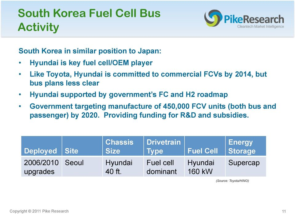 450,000 FCV units (both bus and passenger) by 2020. Providing funding for R&D and subsidies.