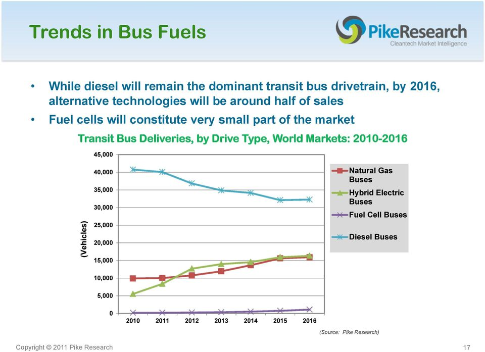 cells will constitute very small part of the market Transit Bus Deliveries, by