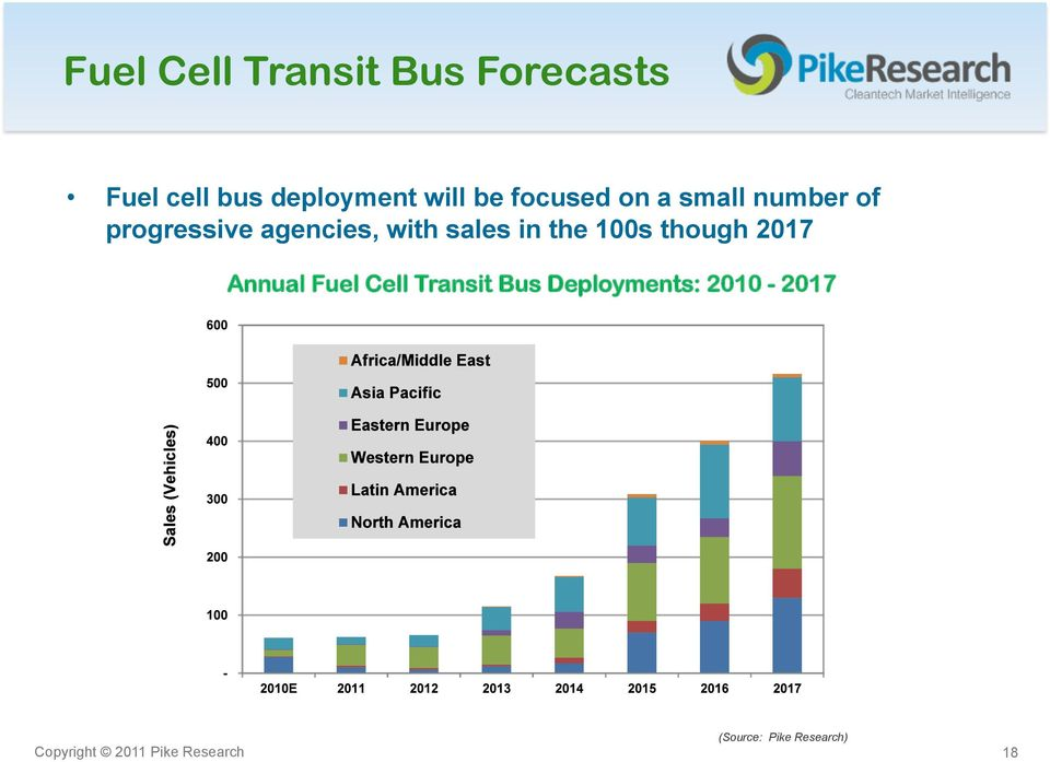 the 100s though 2017 Annual Fuel Cell Transit Bus Deployments: