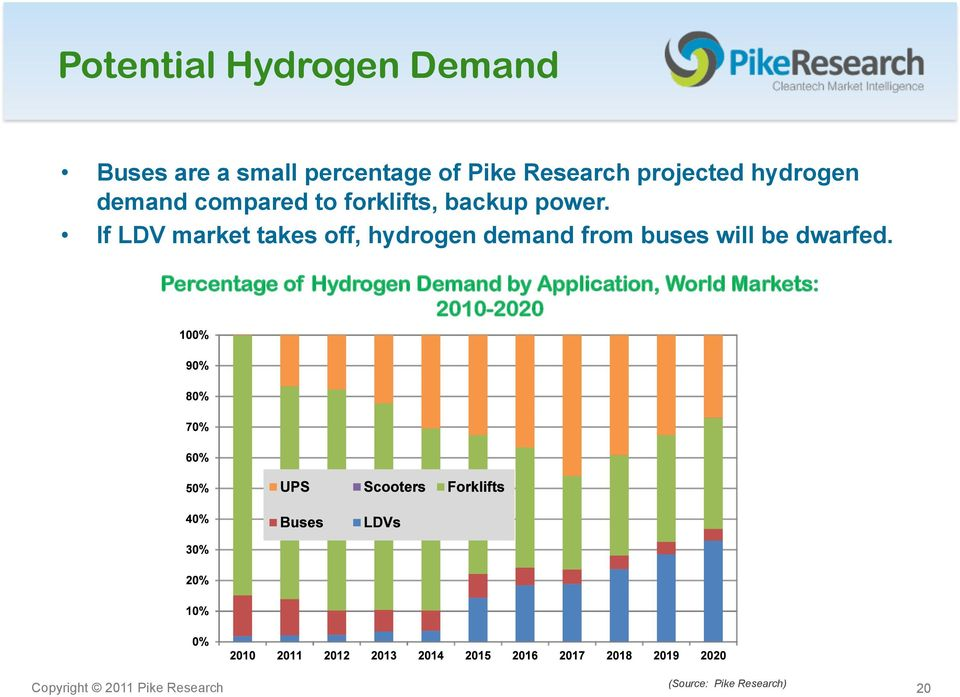 If LDV market takes off, hydrogen demand from buses will be dwarfed.