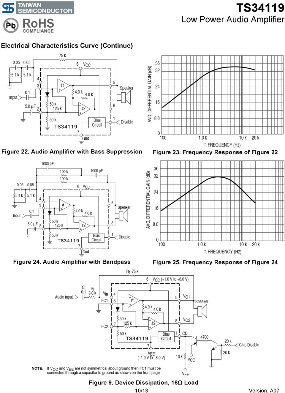 Ts34119 Low Power Audio Amplifier Pdf And Cheap Systems 32w Hi Fi Circuit Diagram Frequency Response Of Figure 22 24