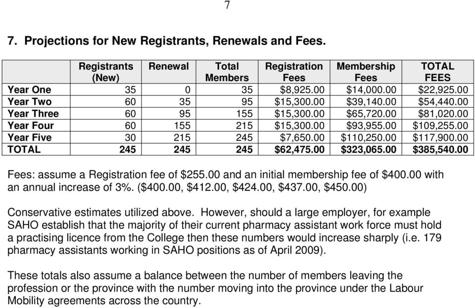 00 $110,250.00 $117,900.00 TOTAL 245 245 245 $62,475.00 $323,065.00 $385,540.00 Fees: assume a Registration fee of $255.00 and an initial membership fee of $400.00 with an annual increase of 3%.