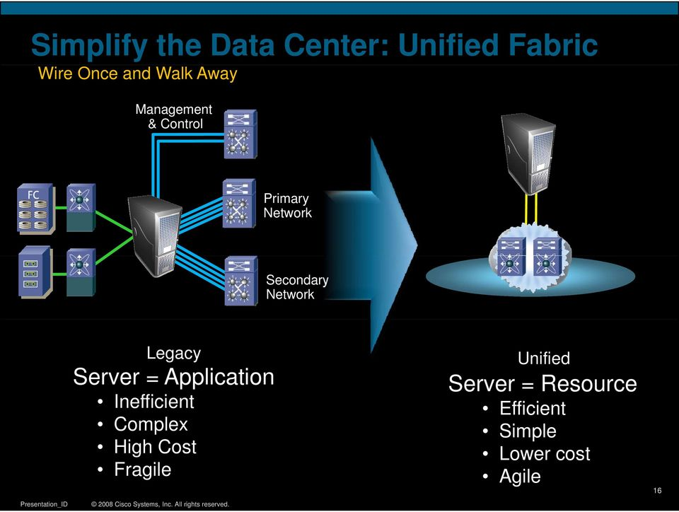 Fabric Legacy Server = Application Inefficient Complex High Cost