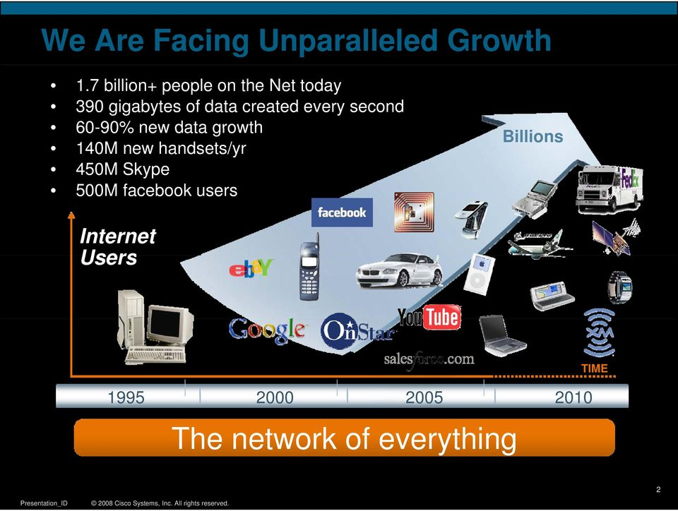 every second 60-90% new data growth 140M new handsets/yr 450M