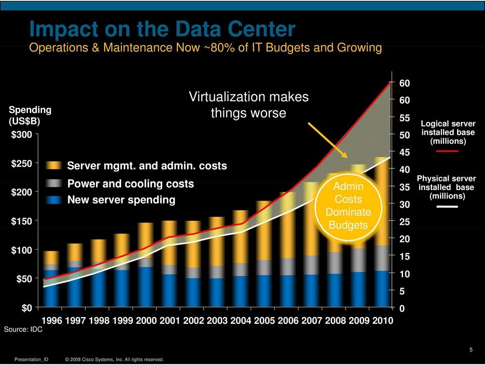 costs Power and cooling costs New server spending Virtualization i makes things worse Admin Costs Dominate Budgets 60 60
