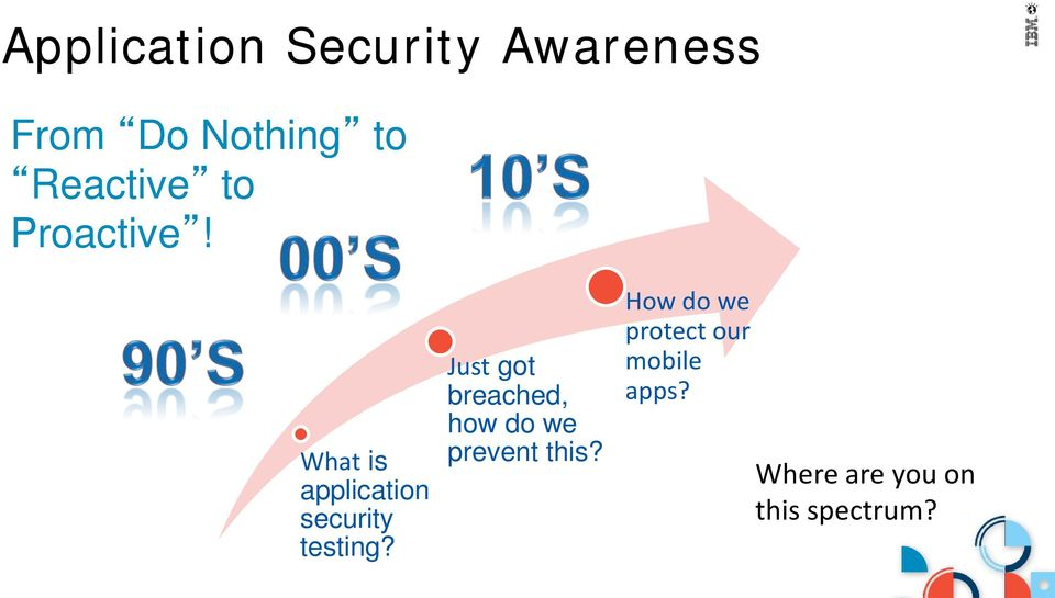 What is application security testing?