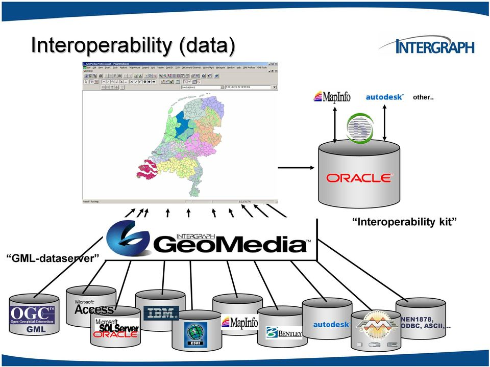 . Interoperability kit