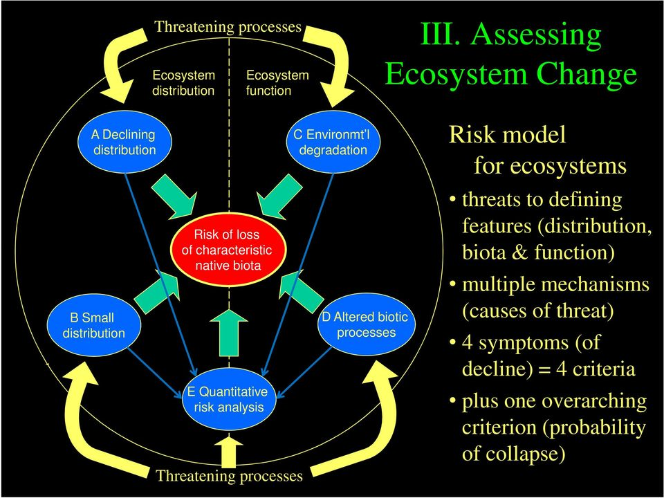 Quantitative risk analysis Threatening processes C Environmt l degradation D Altered biotic processes Risk model for ecosystems