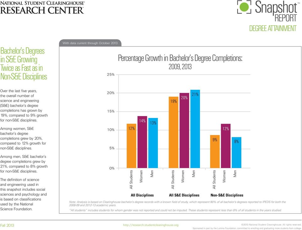13% 19% Among women, S&E bachelor s degree completions grew by, compared to 12% growth for non-s&e disciplines.