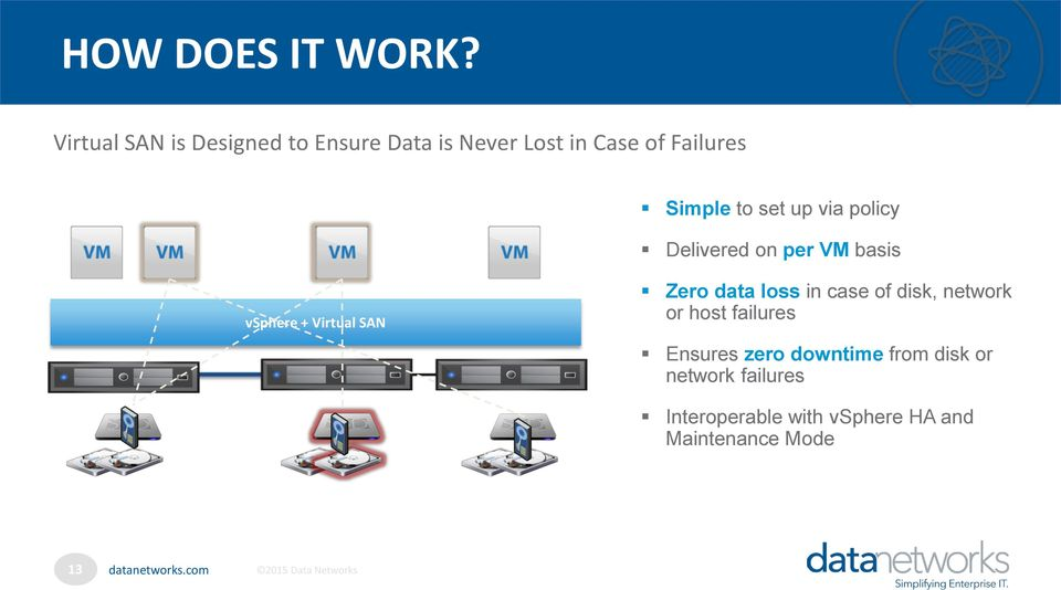 set up via policy Delivered on per VM basis vsphere + Virtual SAN Zero data loss
