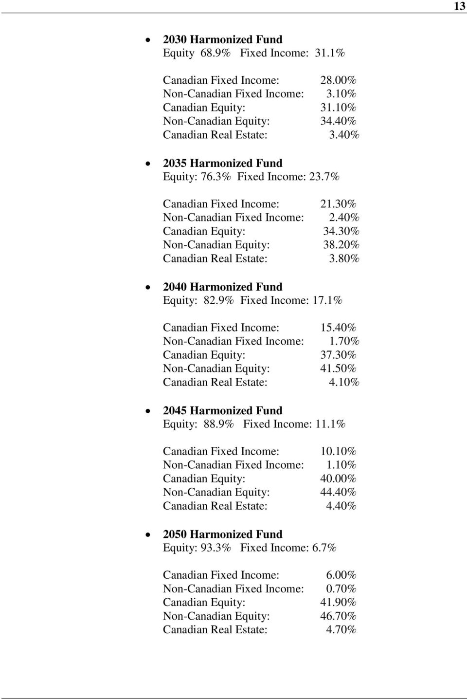80% 2040 Harmonized Fund Equity: 82.9% Fixed Income: 17.1% Canadian Fixed Income: 15.40% Non-Canadian Fixed Income: 1.70% Canadian Equity: 37.30% Non-Canadian Equity: 41.50% Canadian Real Estate: 4.