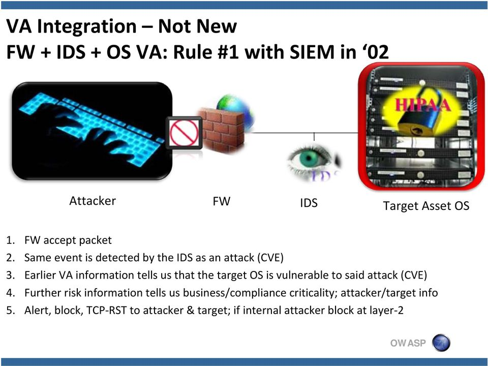 Earlier VA information tells us that the target OS is vulnerable to said attack (CVE) 4.