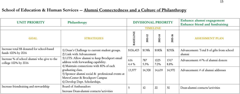 2016 Increase friendraising and stewardship 1) Dean s Challenge to current student groups. 2) Link with Advancement 3) LITS: Allow alumni to keep Brockport email address with forwarding capability.