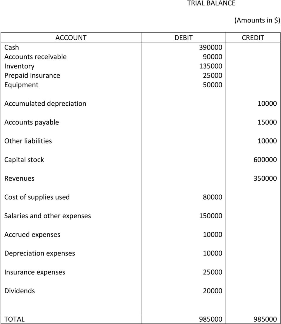 liabilities Capital stock Revenues 15000 600000 3 Cost of supplies used Salaries and other