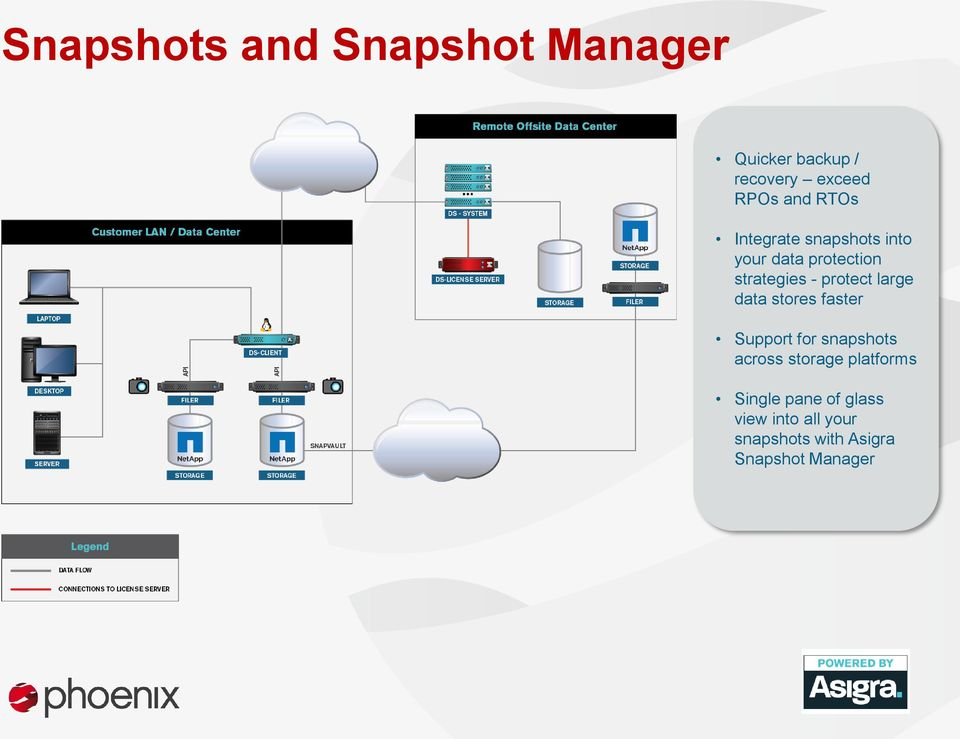 large data stores faster Support for snapshots across storage platforms