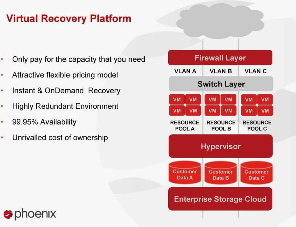 95% Availability Unrivalled cost of ownership VM VM VM VM Firewall Layer VLAN A VLAN B VLAN C RESOURCE
