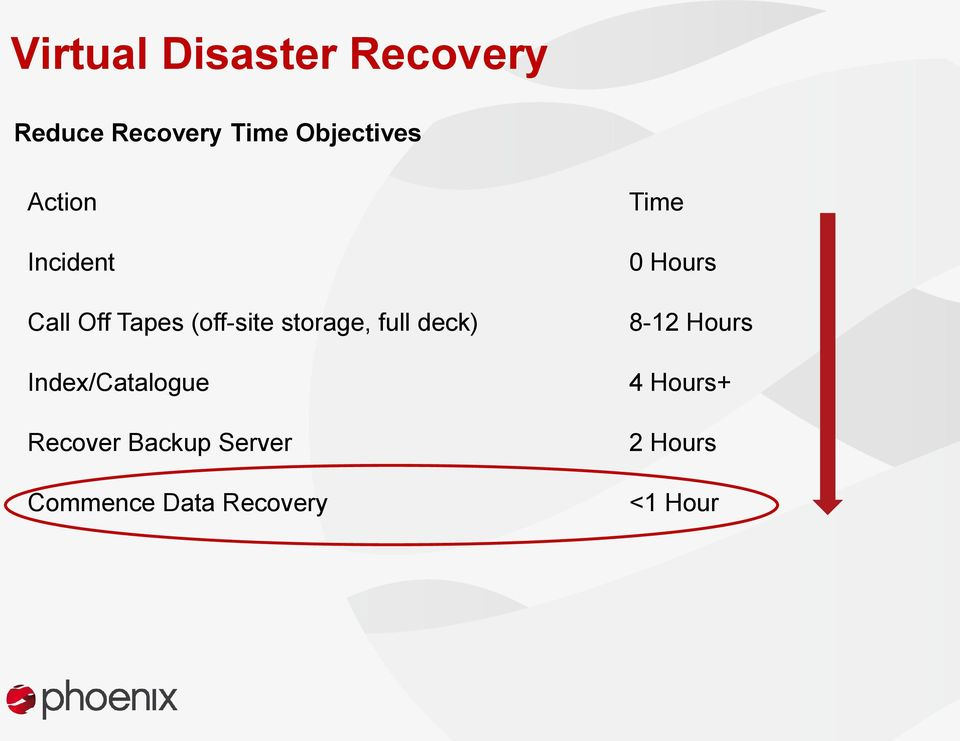 storage, full deck) Index/Catalogue Recover Backup