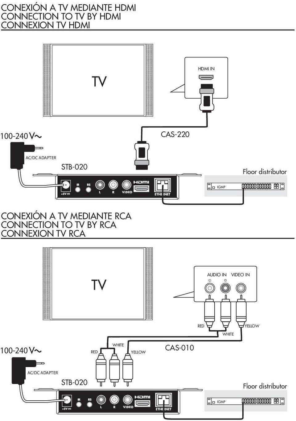 Set Top Box Hd Stb Pdf Companies Salinas Fiber Opticscat5 Schematic Diagram Wiring Mediante Rca Connection To By Connexion Audio In Video Red