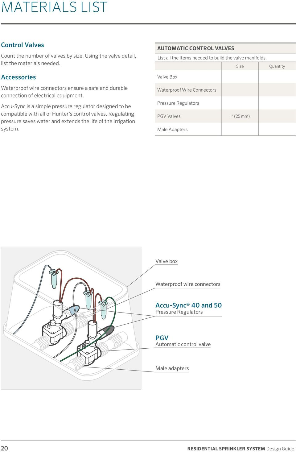 Residential Sprinkler System Pdf Irrigation Wiring Diagram Size Valve Box Quantity Waterproof Wire Connectors Ensure A Safe And Durable Connection Of Electrical Equipment
