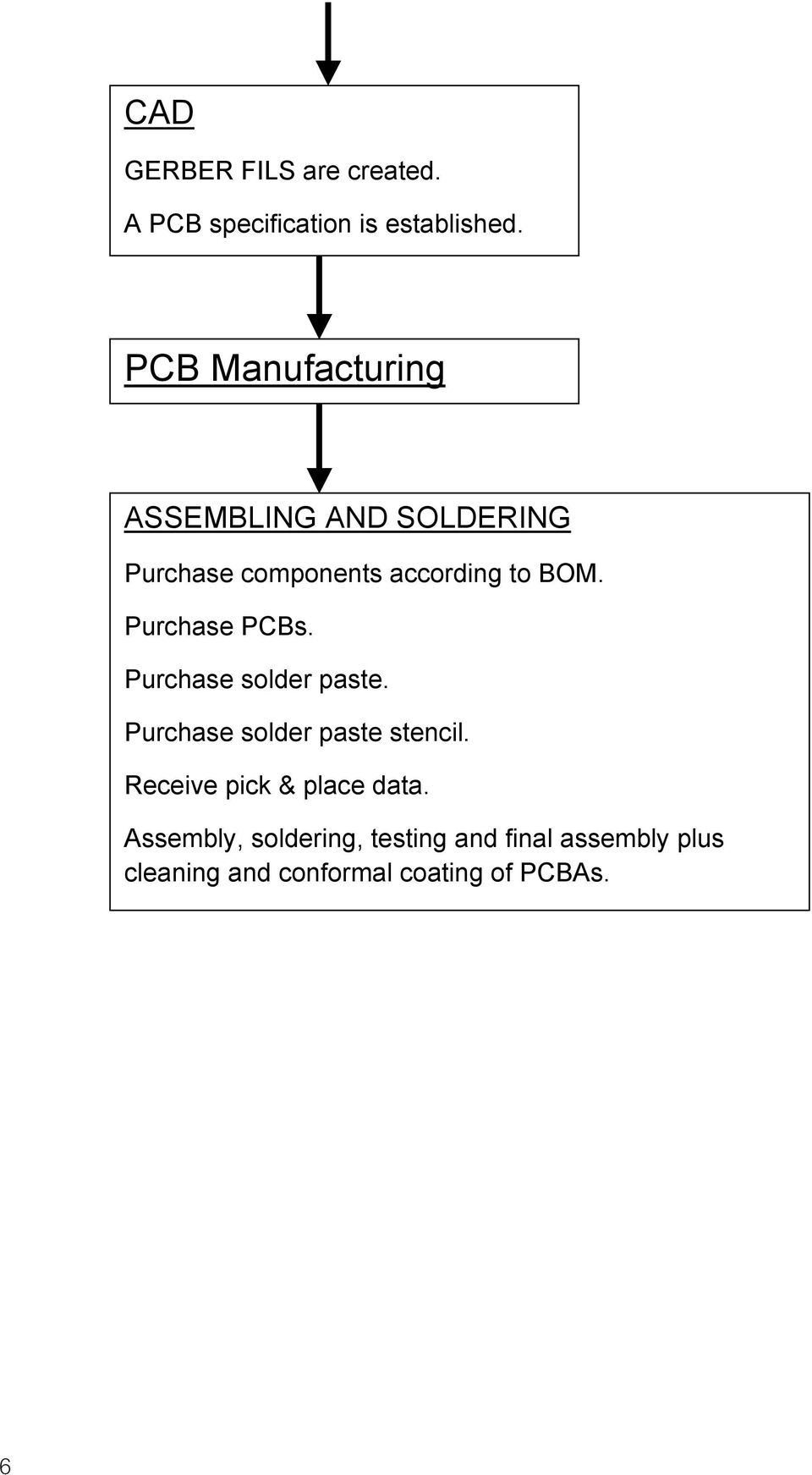 Ipc Checklist For Producing Rigid Pcbas Pdf Printed Circuit Board Assembly On Global Sources Purchase Pcbs Solder Paste Stencil
