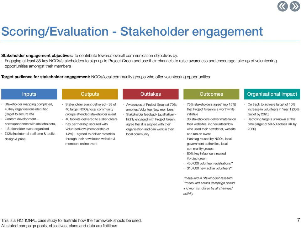 groups who offer volunteering opportunities Stakeholder mapping completed, 40 key organisations identified (target to secure 35) Content development correspondence with stakeholders, 1 Stakeholder