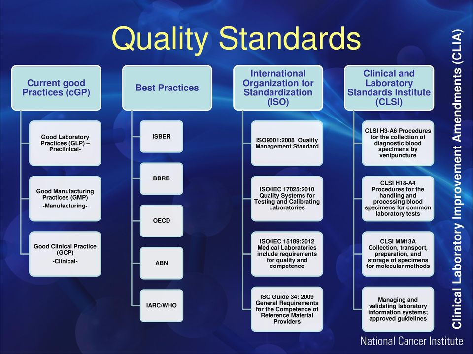 ISO/IEC 15189:2012 Medical Laboratories include requirements for quality and competence ISO Guide 34: 2009 General Requirements for the Competence of Reference Material Providers Clinical and