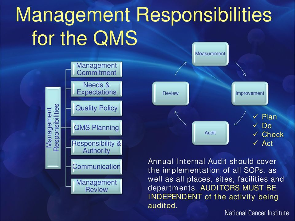 Management Review Audit Plan Do Check Act Annual Internal Audit should cover the implementation of all SOPs,