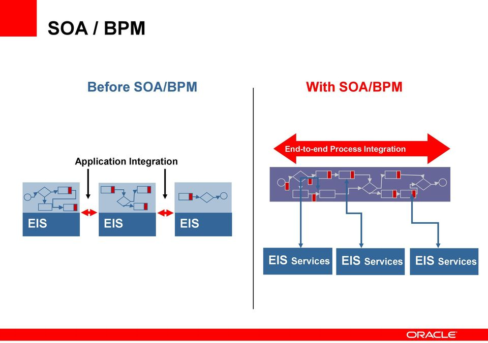 End-to-end Process Integration EIS