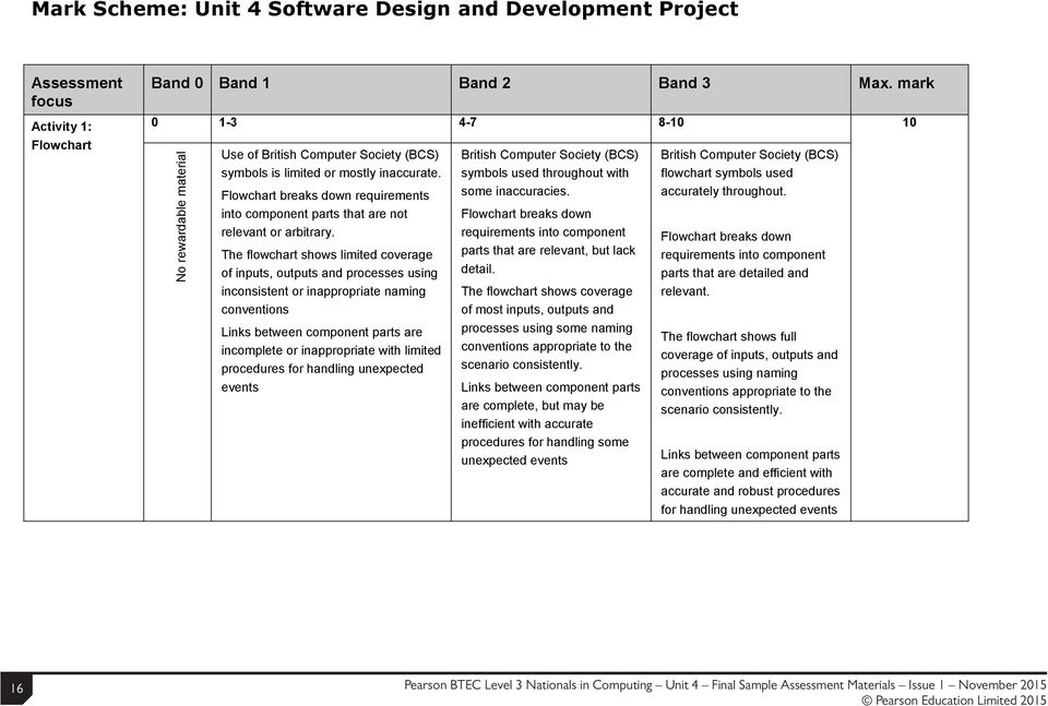 Computing Sample Assessment Materials Sams Pearson Btec Level 3 National In Unit 4 Software Design And Development Project Pdf Free Download