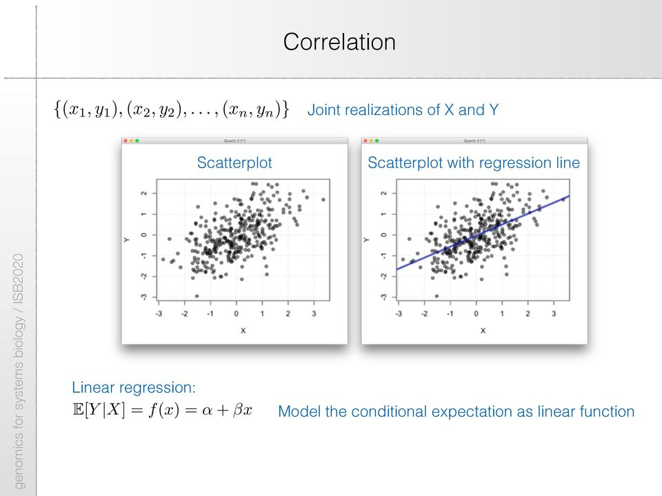 Scatterplot Scatterplot with regression line Linear