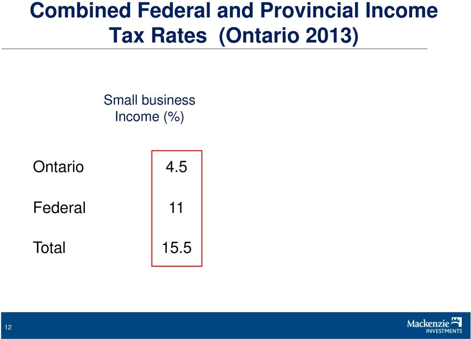 Small business Income (%)