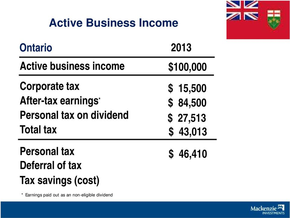 Deferral of tax Tax savings (cost) 2013 $100,000000 $ 15,500 $ 84,500 $