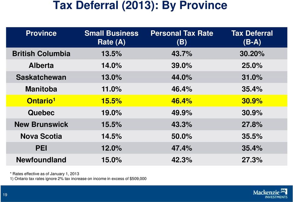9% Quebec 19.0% 49.9% 30.9% New Brunswick 15.5% 43.3% 27.8% Nova Scotia 14.5% 50.0% 35.5% PEI 12.0% 47.4% 35.4% Newfoundland 15.