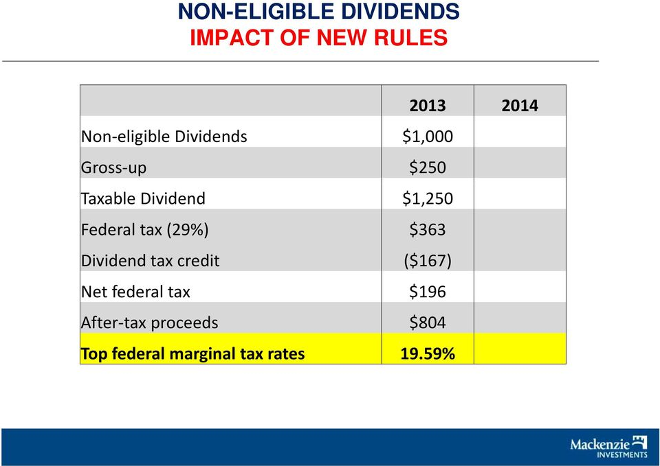 $363 Dividend id d tax credit ($167) Net federal tax $196 After