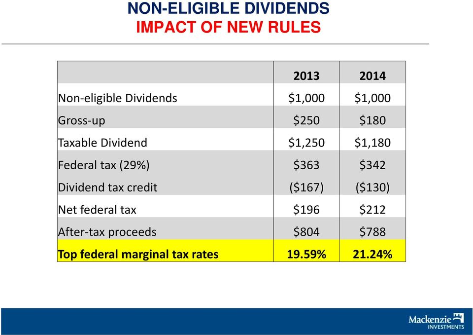 (29%) $363 $342 Dividend id d tax credit ($167) ($130) Net federal tax $196