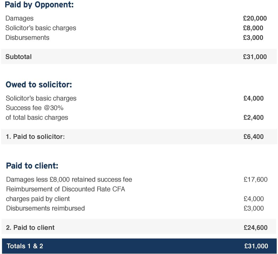Paid to solicitor: 6,400 Paid to client: Damages less 8,000 retained success fee 17,600 Reimbursement of