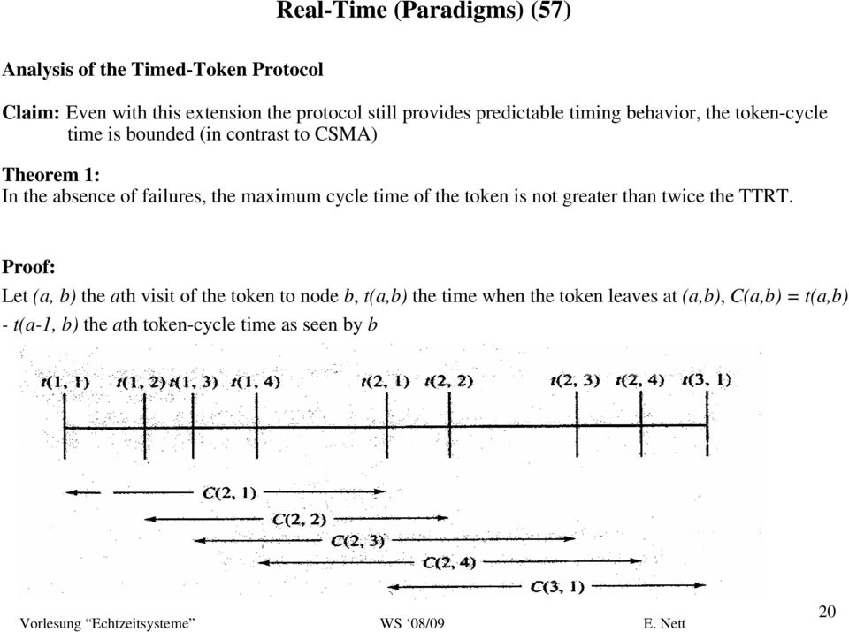 failures, the maximum cycle time of the token is not greater than twice the TTRT.