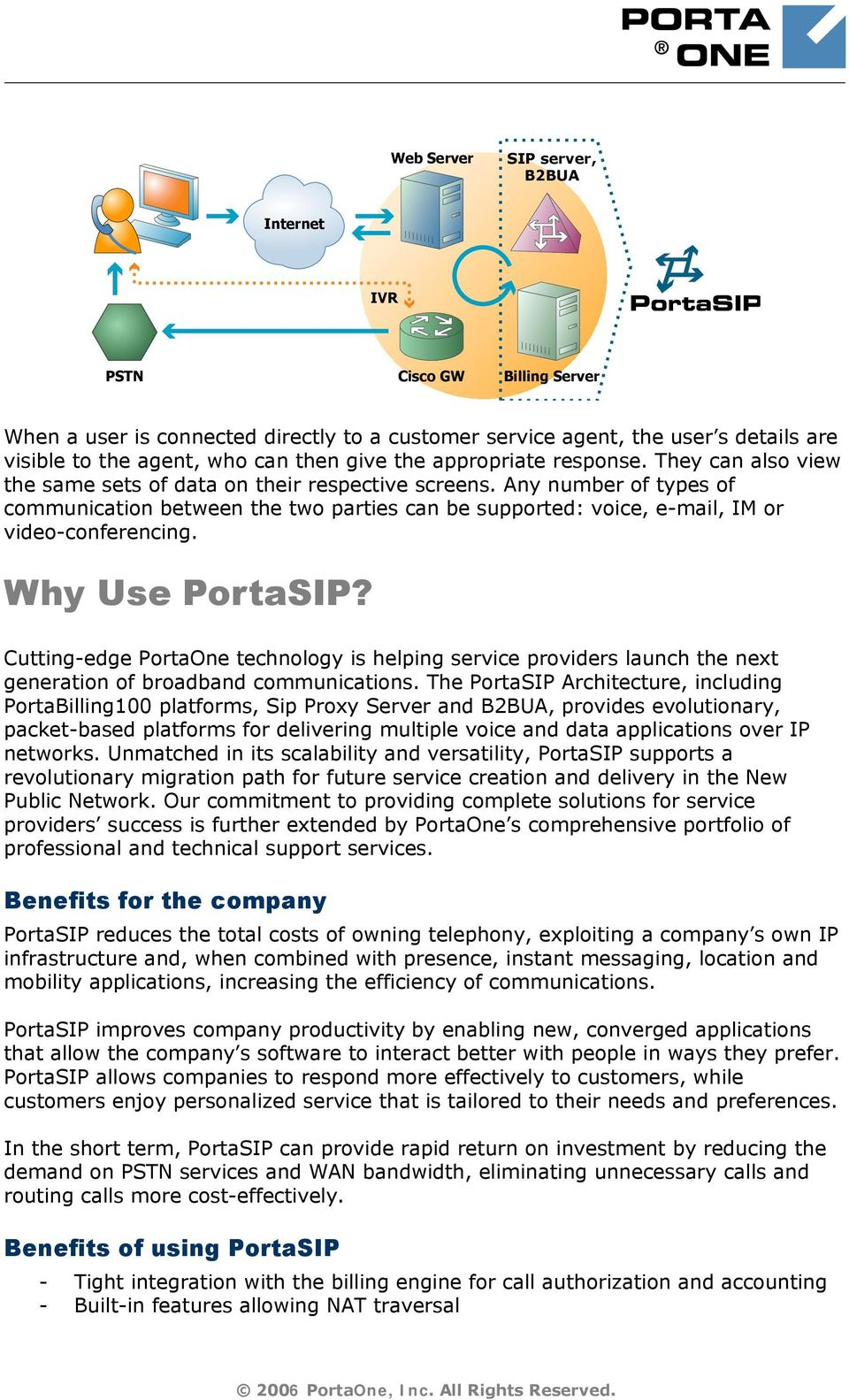 Table of contents: PortaSIP Overview    2 PortaSIP