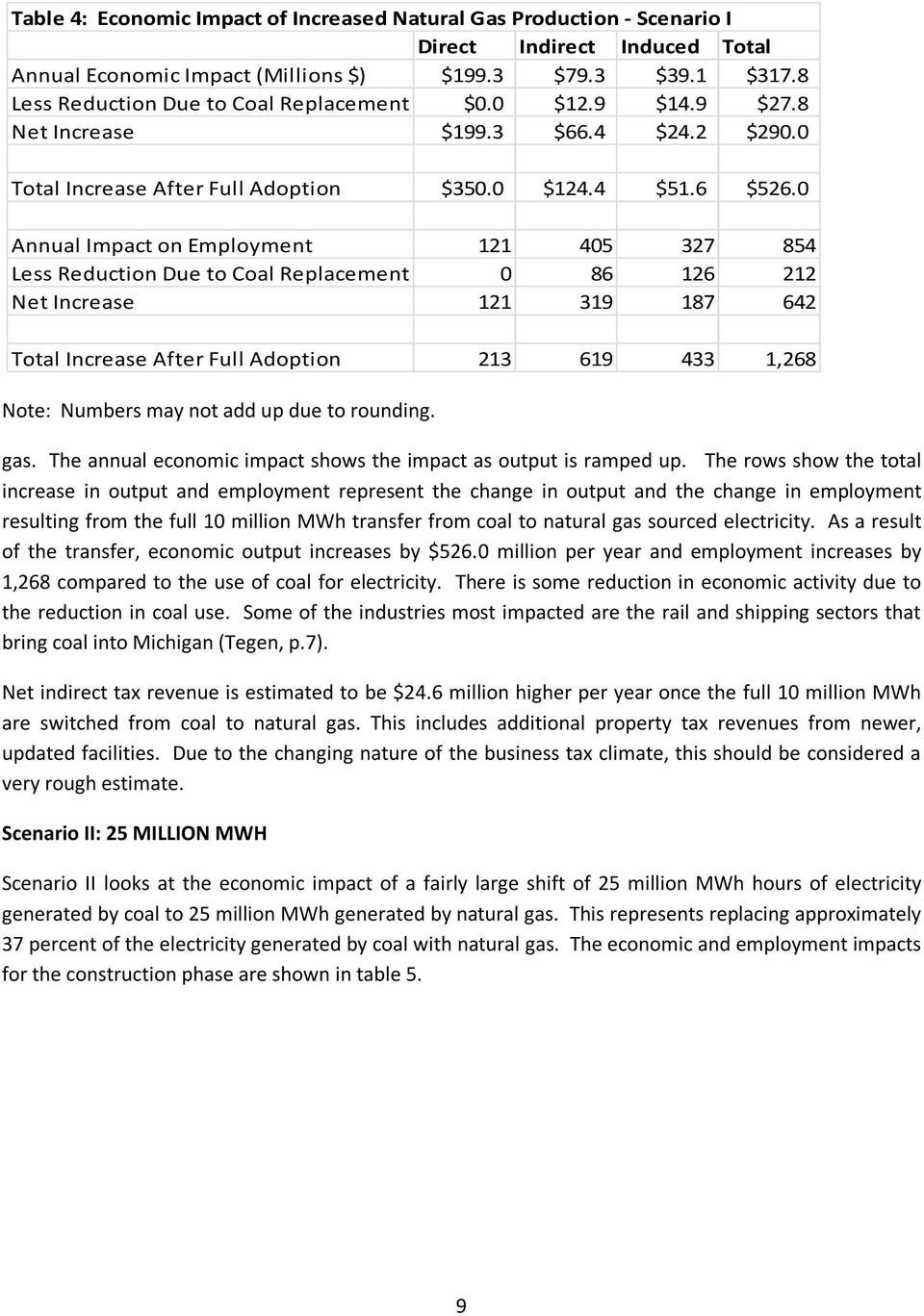 0 Annual Impact on Employment 121 405 327 854 Less Reduction Due to Coal Replacement 0 86 126 212 Net Increase 121 319 187 642 Total Increase After Full Adoption 213 619 433 1,268 Note: Numbers may