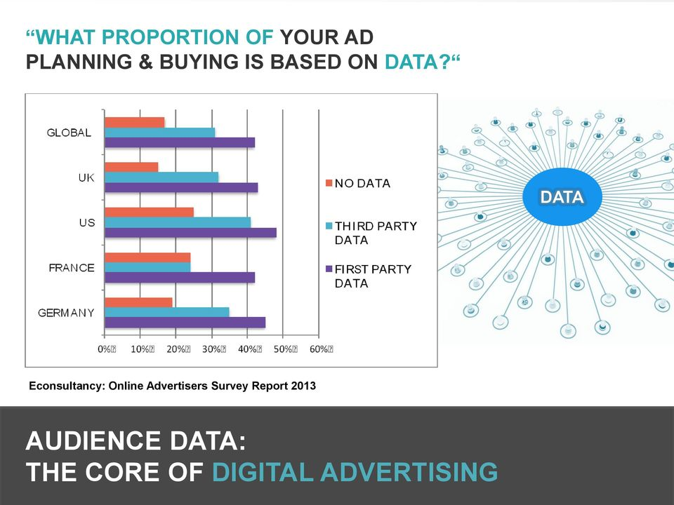 DATA Econsultancy: Online Advertisers