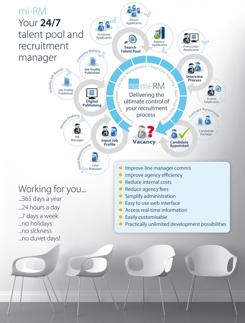 Deivering the utimate coro of your recruitme process Ierview Process Rea-Time R e w mi-rm ing Digita Pubishing T ck Job Profie Pubished Pre-screen Appicas Co Website ny pa Agency Appicas ra Industry