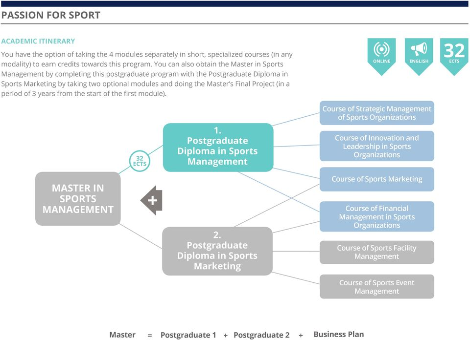 Online Postgraduate Diploma In Sports Management Turn Your Passion