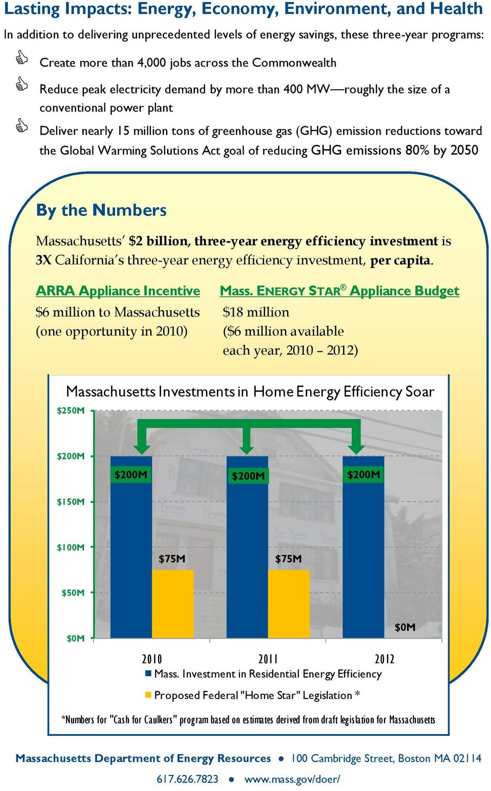 Global Warming Solutions Act goal of reducing GHG emissions 80% by 2050 By the Numbers Massachusetts $2 billion, three-year energy efficiency investment is 3X California s three-year energy
