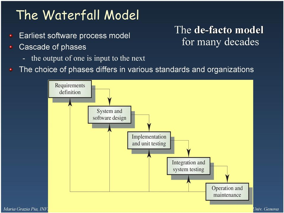differs in various standards and organizations Requirements definition System and