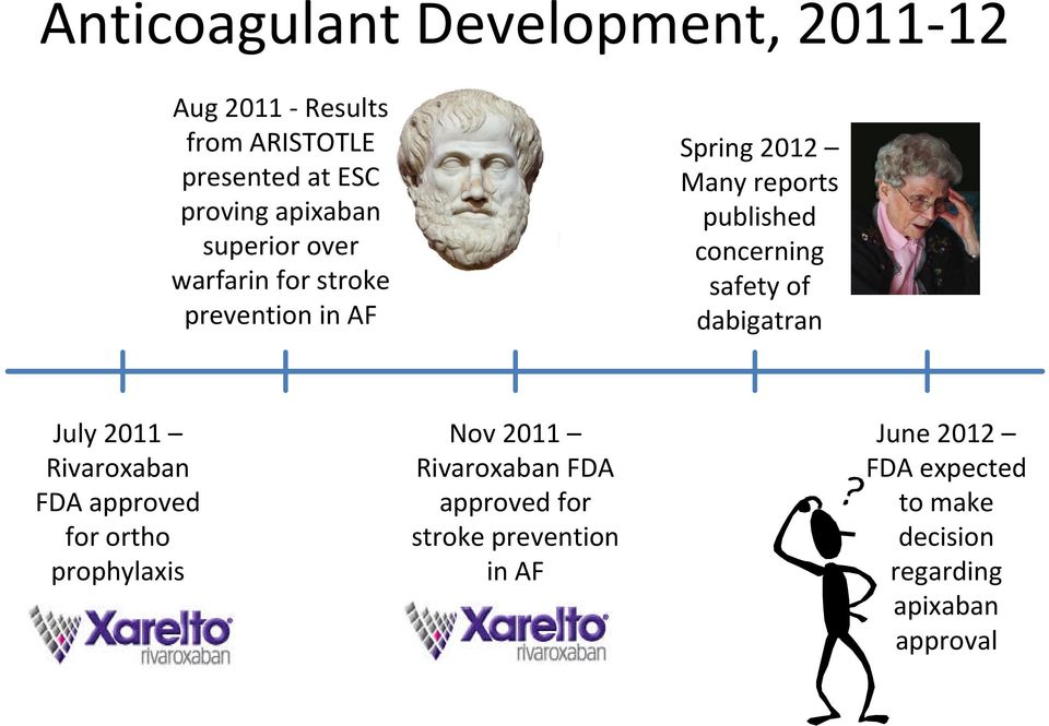 concerning safety of dabigatran July 2011 Rivaroxaban FDA approved for ortho prophylaxis Nov 2011