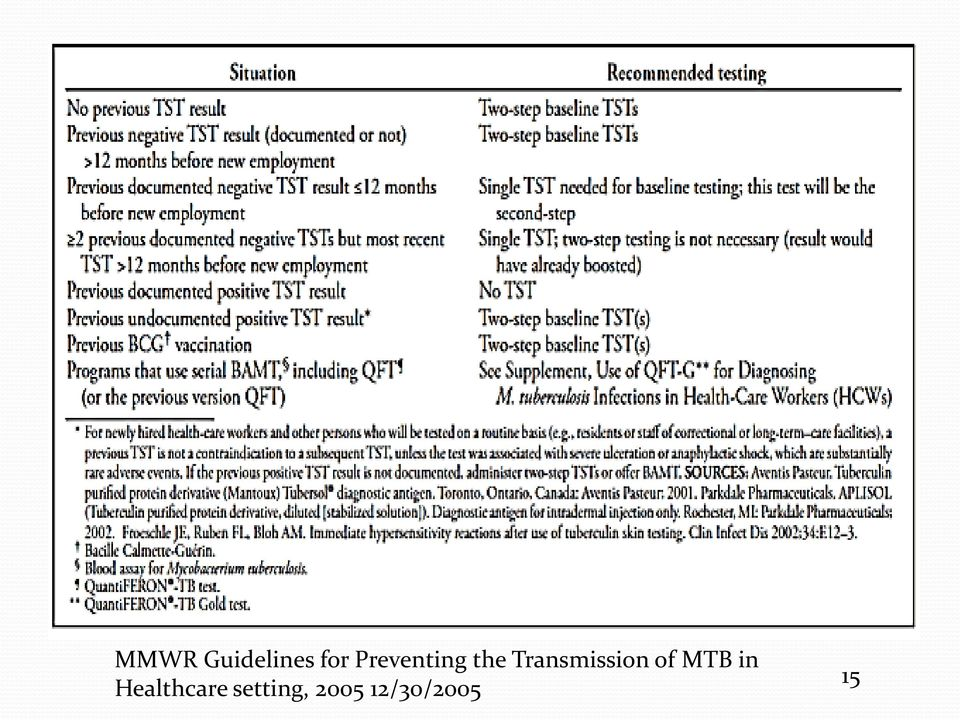 Transmission of MTB in